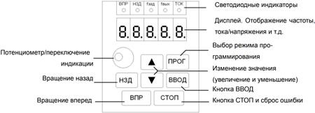 Частотный преобразователь INNOVERT серии IPD